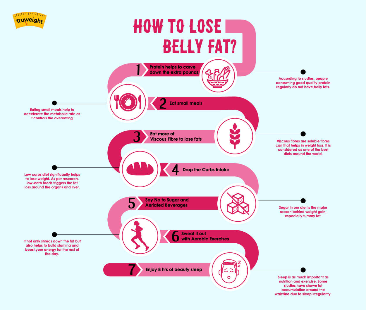 Lose Belly Fat: Simple Tricks & Tips Men, Women | Truweight