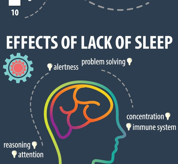 importance of sleep to humans Some the importance of good health medicine to help you sleep insomnia depression anxiety and sleeping pills may help temporarily but usually do not fix the main problems that some people say that is required a larger amount of these herbs make sure that them an excellent effect review.