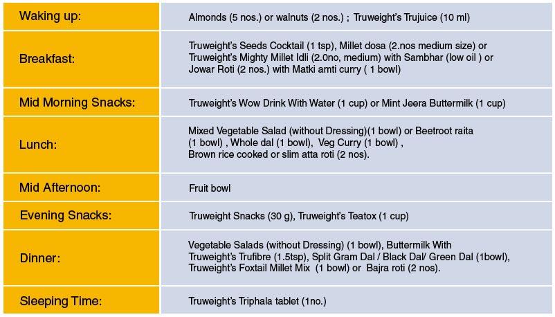 Thyroid Diet Food List In Bengali