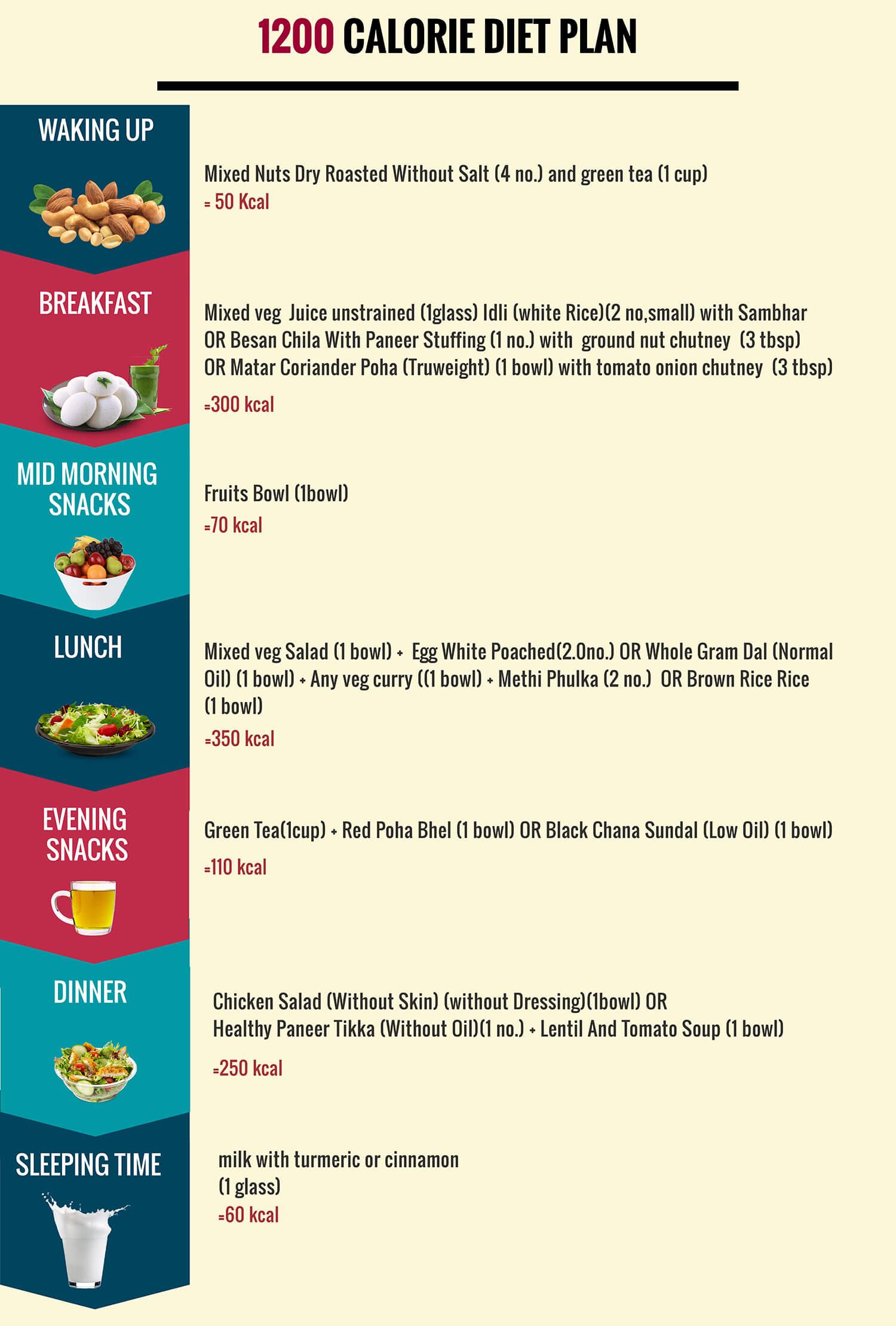 Healthy Food Calorie Defecit