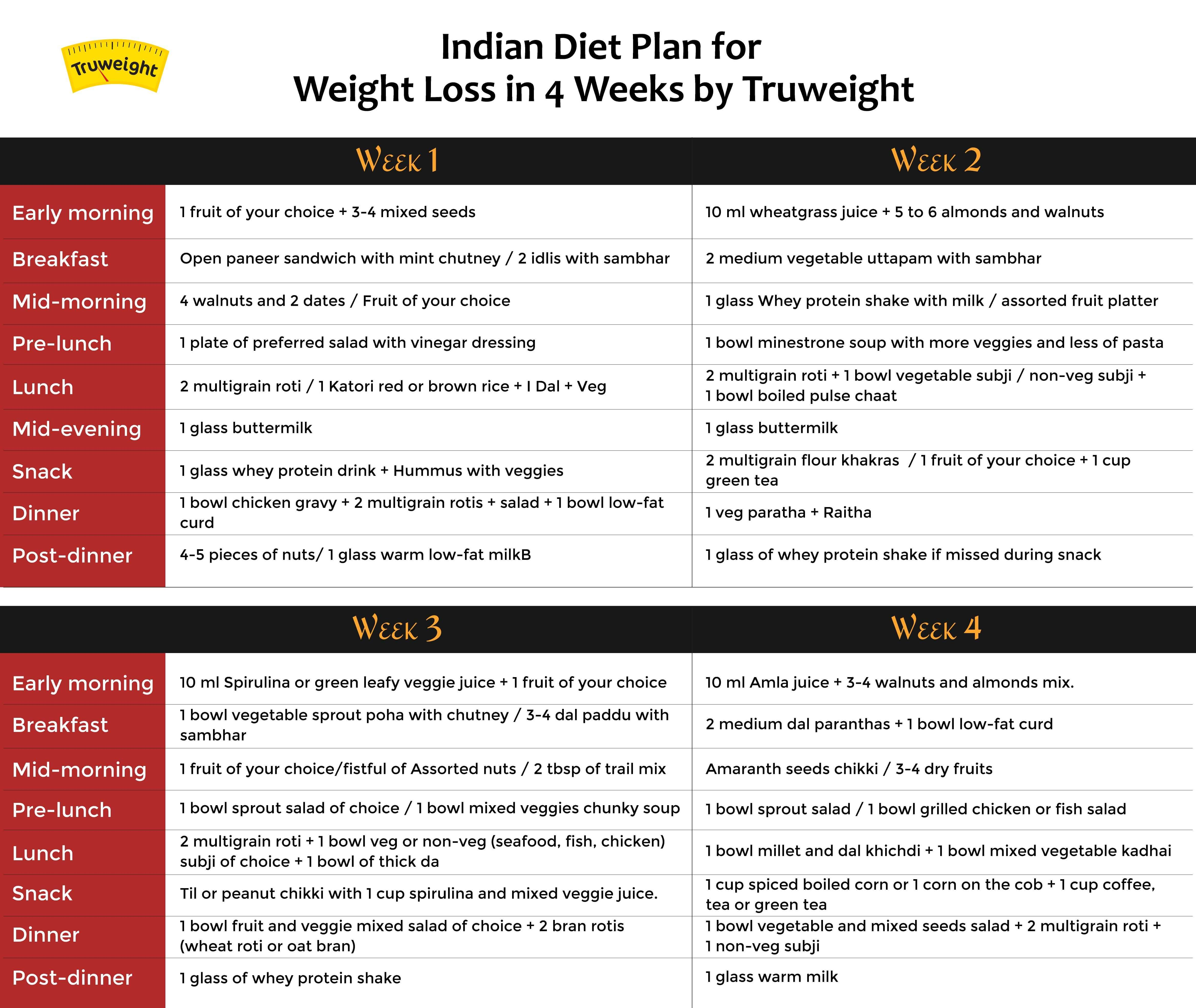 Indian Diet Plan plan for weight losss in 4 weeks by Truweight