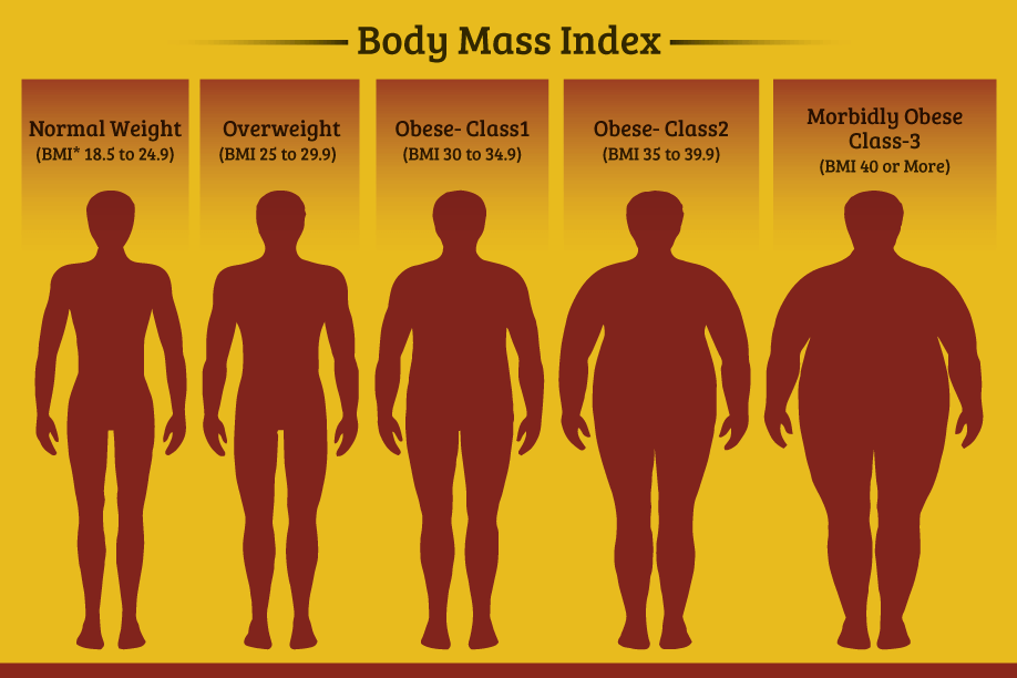 What Are The Causes Signs And Symptoms Of Morbid Obesity Truweight